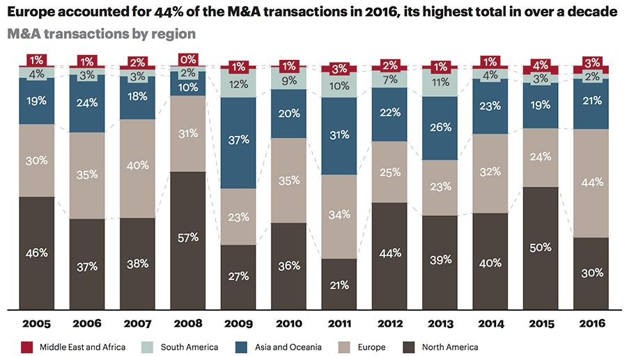 M&A transactions by region