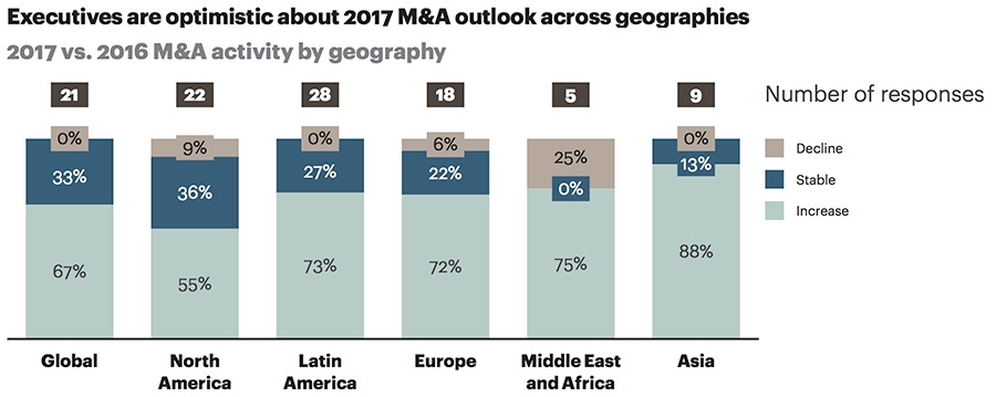 Executives are optimists about 2017 M&A outlook across geographies