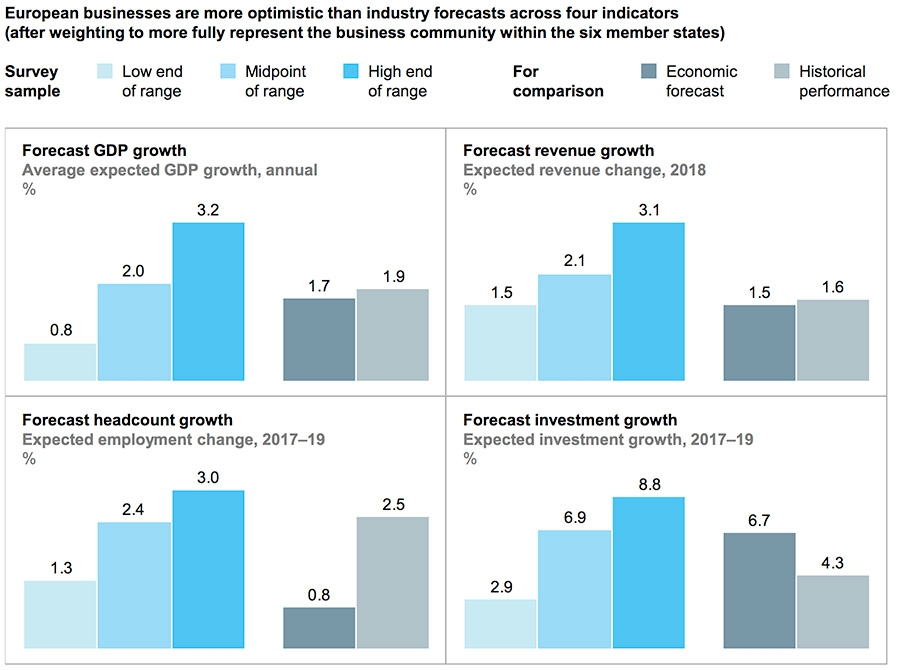Business are more positive about outlook than economists
