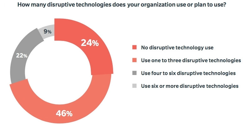 How many disruptive technologies does your organization use of plan to use