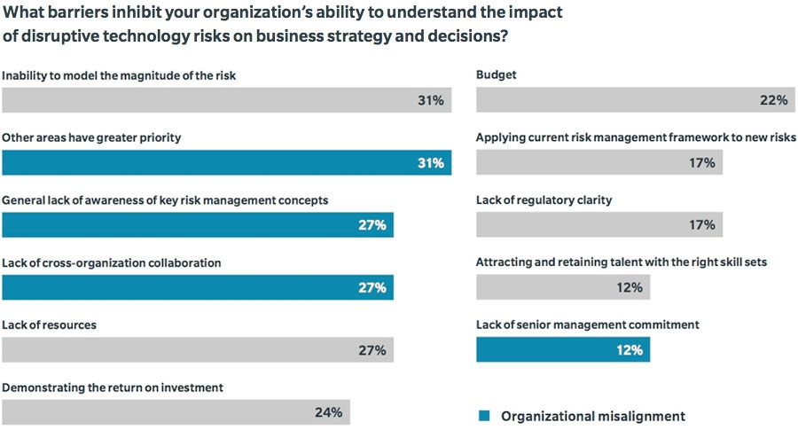 Barriers inhibiting organisations' ability to understand risks