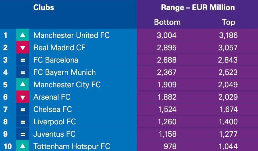 Top 10 Clubs by Enterprise Value range