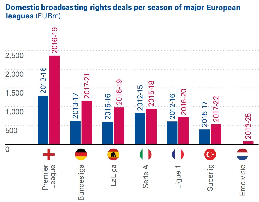 Domestic broadcasting rights deal per season
