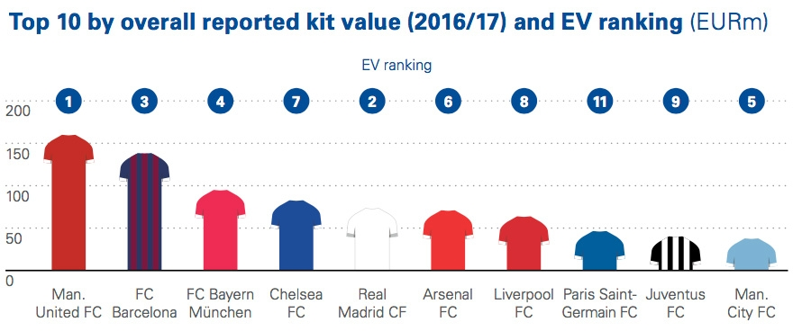 Top 10 by overall reported kit value