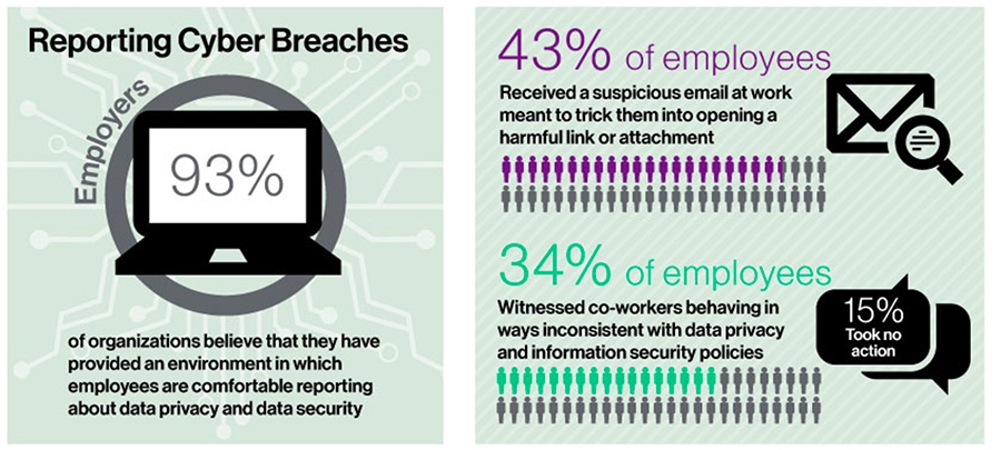 Reporting cyber breaches