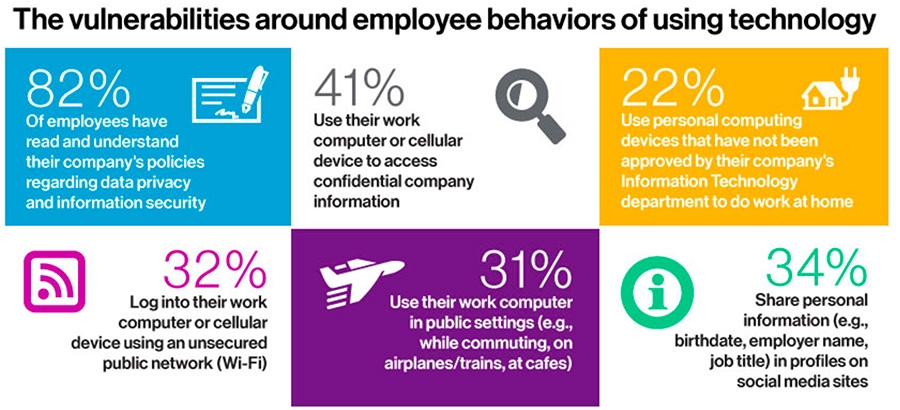 Vulnerabilities around employee behaviour
