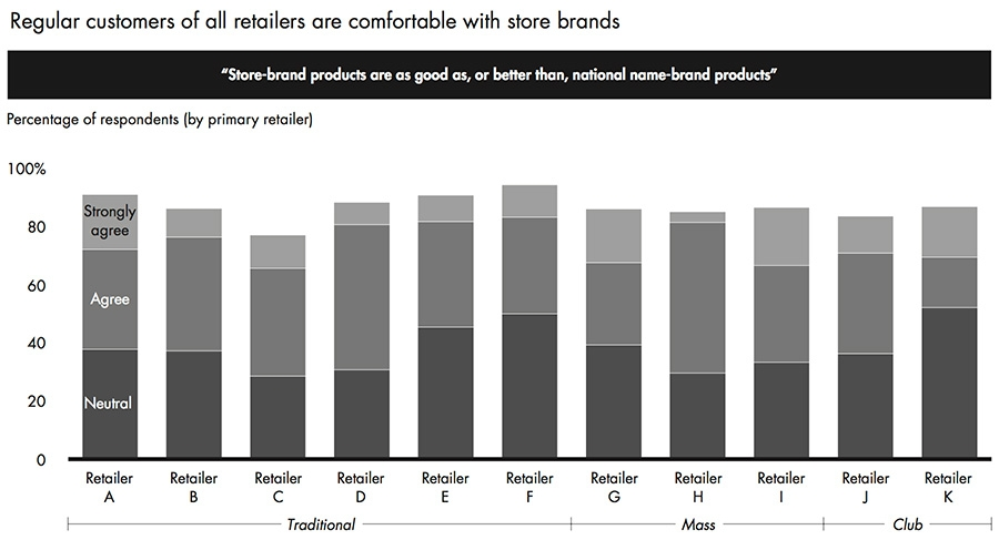 Regular customers keen on store brands