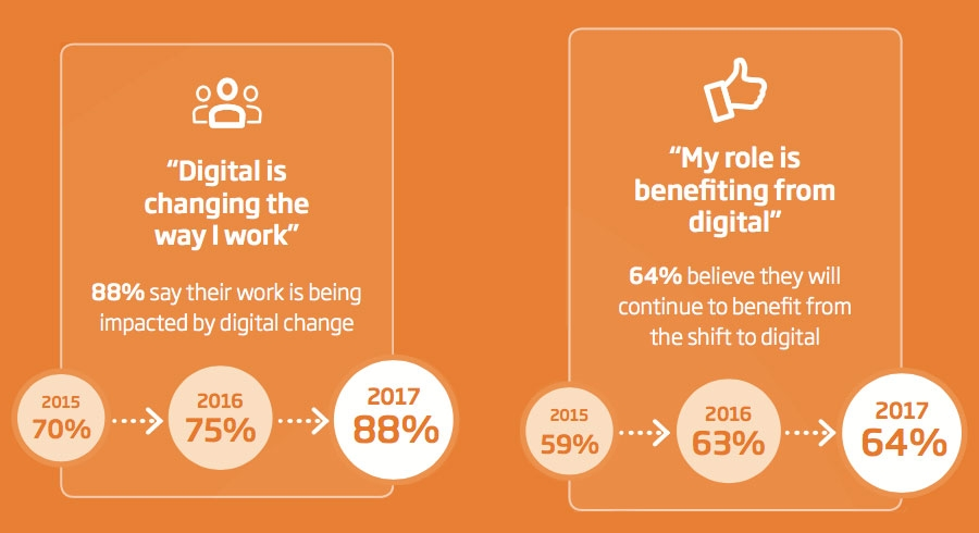 Majority feel Digital is changing the way they work for the better