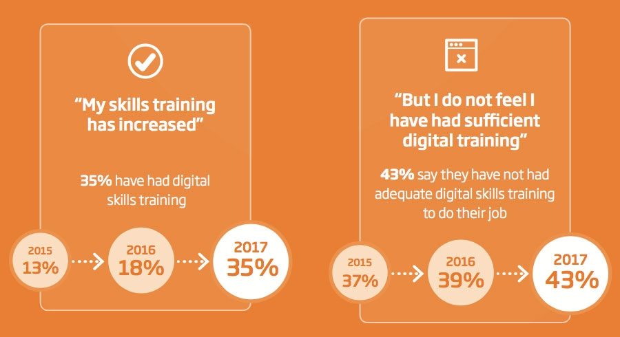 Skills training increase, but growing number feel it is still insufficient