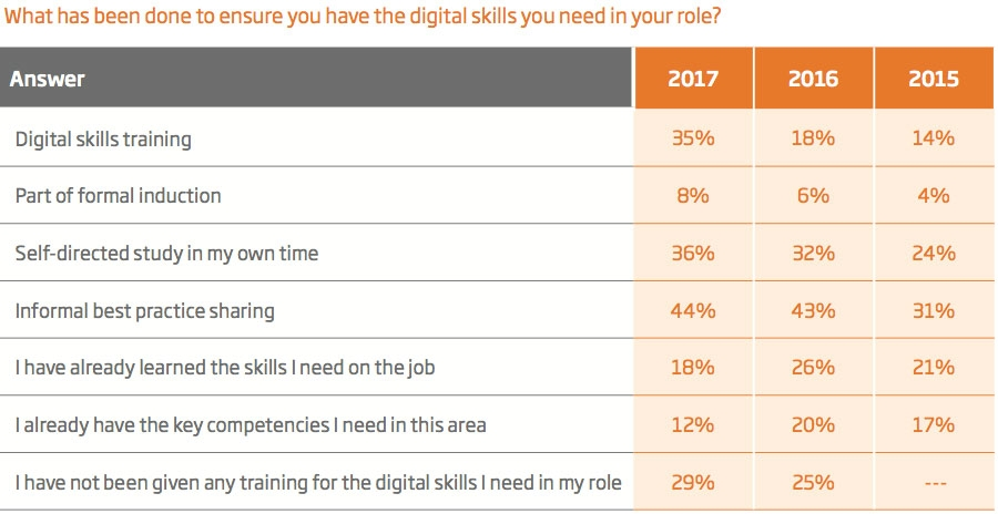 What has been done to ensure you have the digital skills you need in your role?