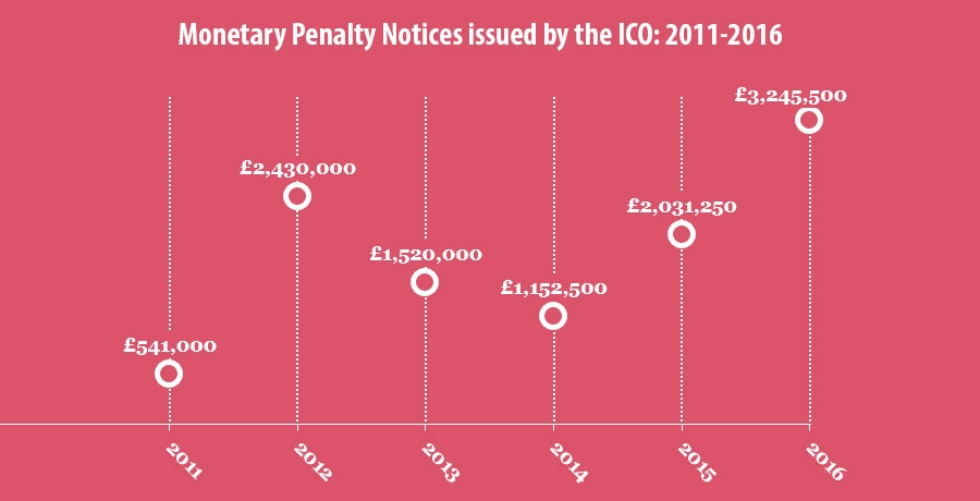 Monetary Penalty Notices issued by the ICO: 2011-2016