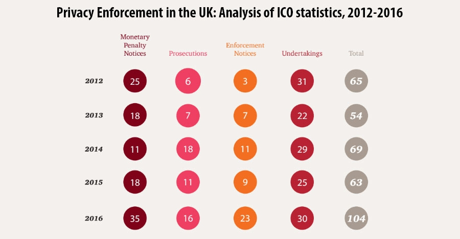 Privacy Enforcement in the UK: Analysis of ICO statistics