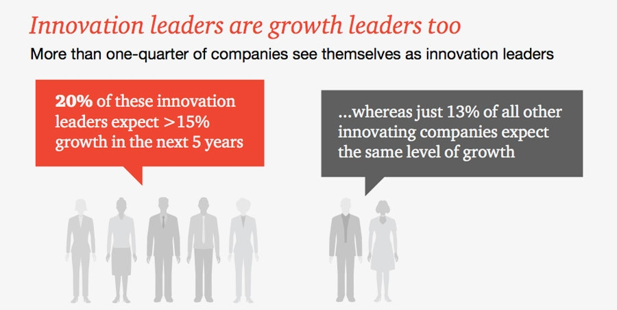 Innovation leaders are growth leaders