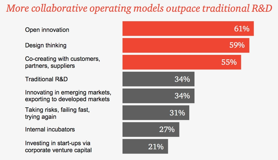 Collaborative operating models