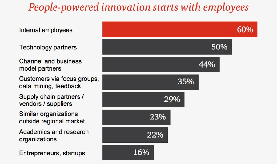 People-power innovation starts with employees