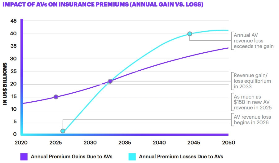 Impact of AVs on insurance premiums
