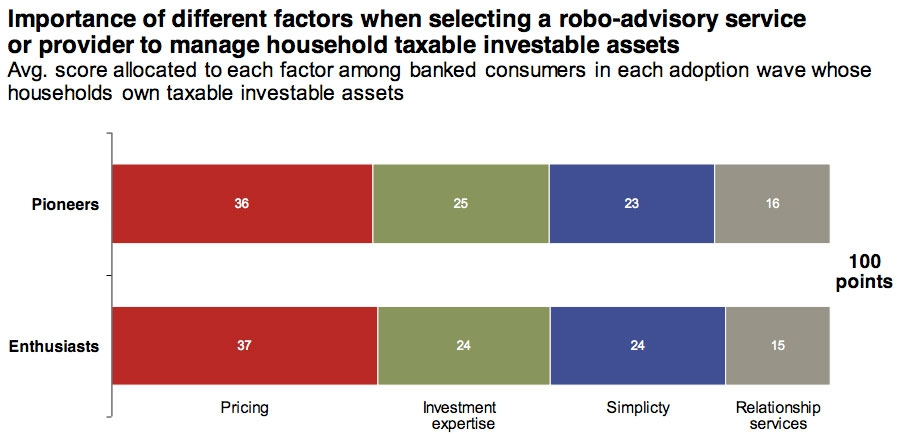 Importance of different factors when selecting a robo-advisory service