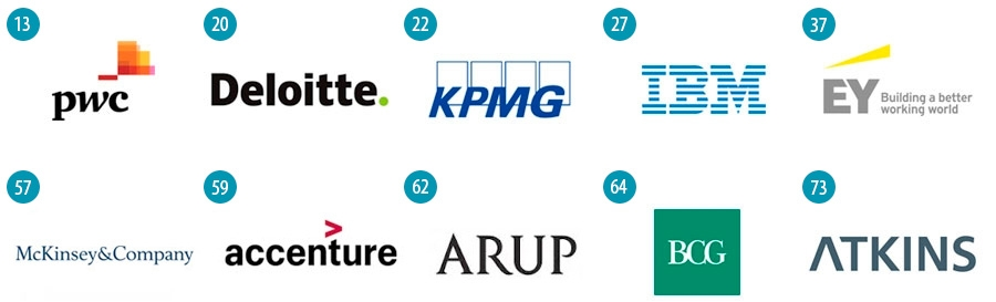 The most popular consulting firms in UK - Big Four