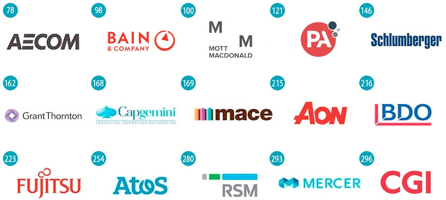 Most popular UK companies for graduates - Top Professional Service Groups