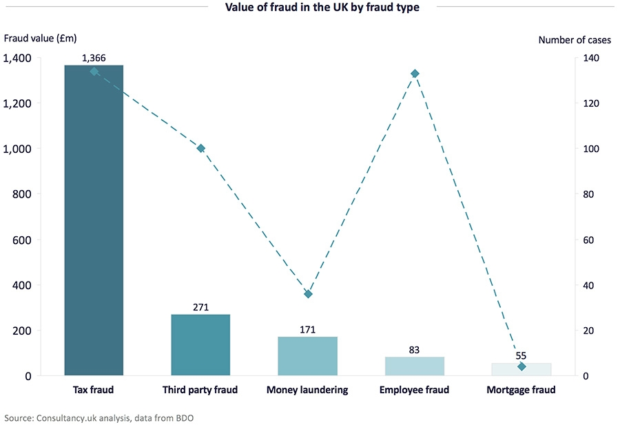 Value of fraud in the UK by fraud type