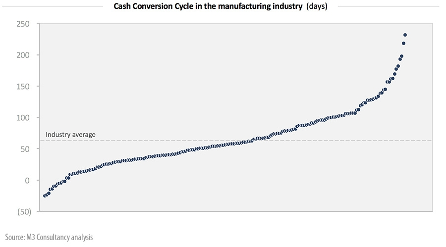 Cash Conversion Cycle in the manufacturing industry