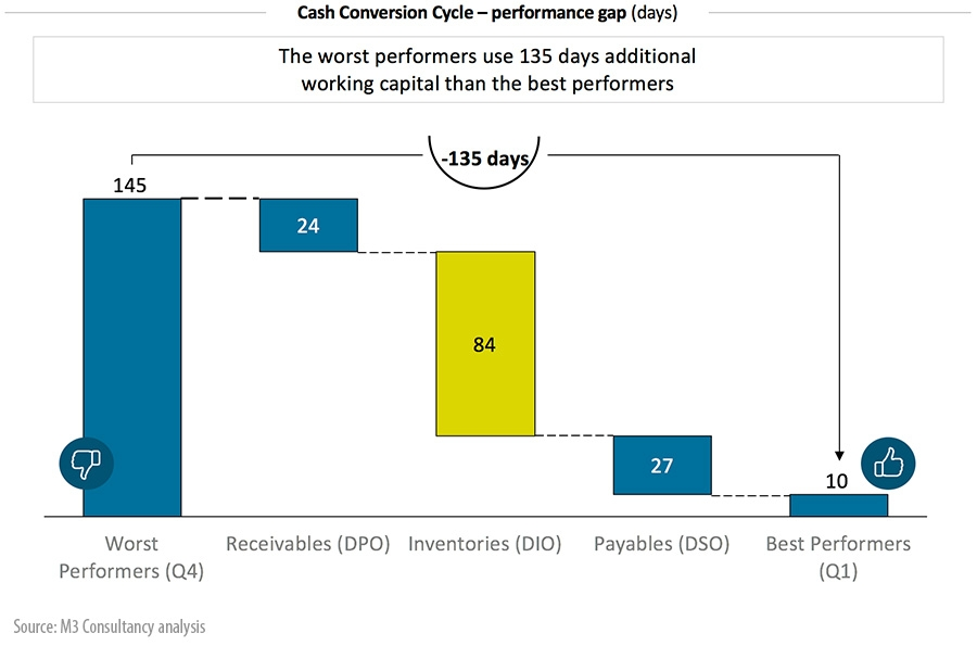 Cash Conversion Cycle – performance gap (days)