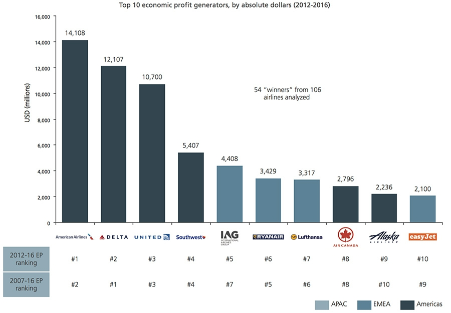 The 10 Most Profitable Airlines Of The Globe