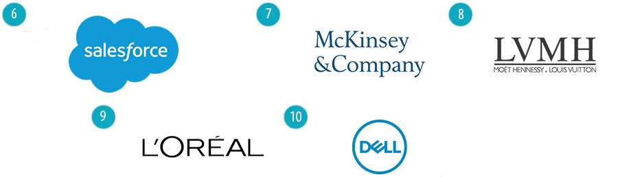 Salesforce, McKinsey, LVMH, L'Oréal, Dell Technologies