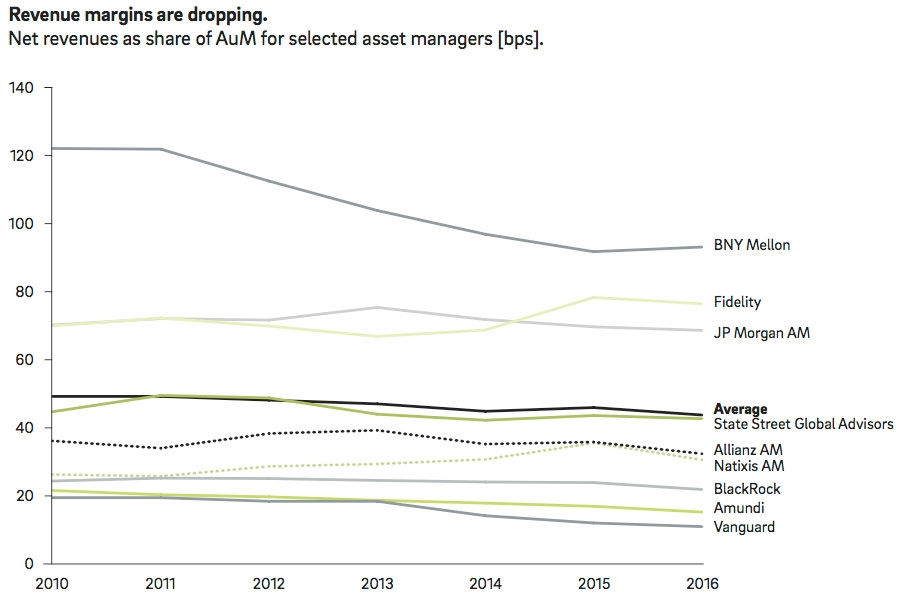 Revenue margins of asset managers