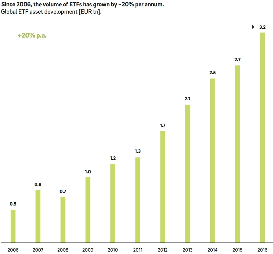 The growth of ETFs in asset management