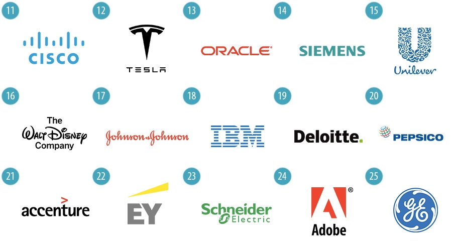 Tesla, Cisco, Oracle, Siemens, Unilever, Disney, Johnson and Johnson, IBM, Deloitte, Pepsico, Accenture, EY, Schneider Electric, Adobe, GE