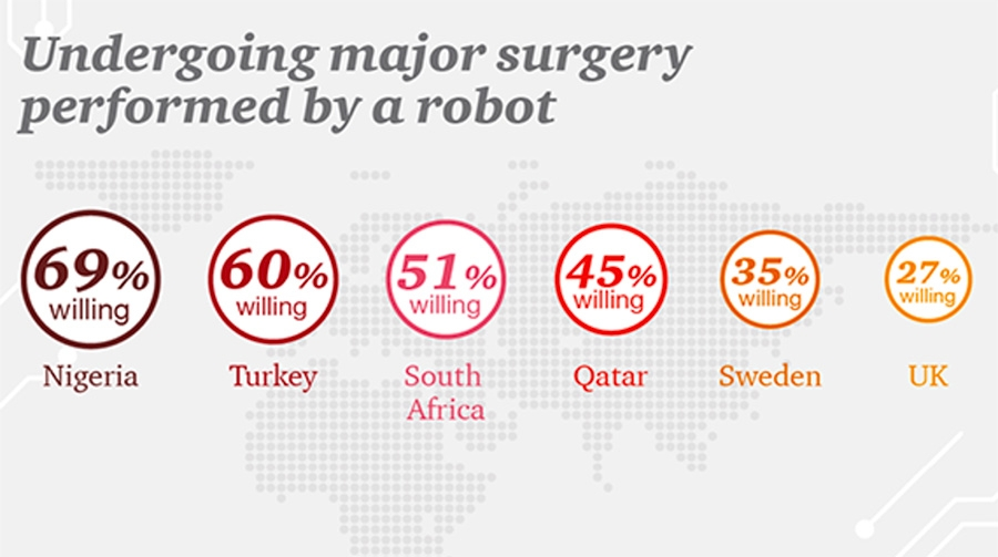 Will robots replace surgeons in the operating theatre