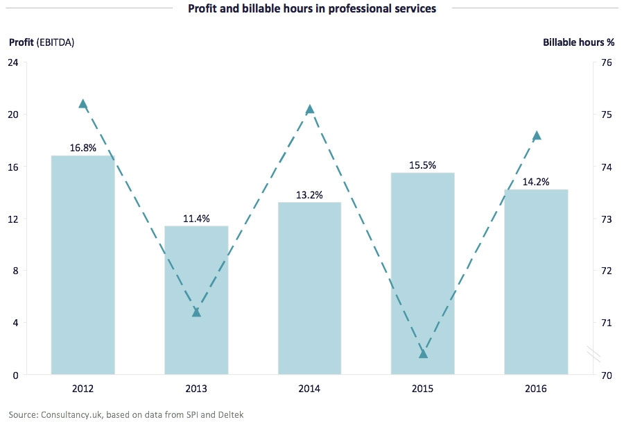 Profit and billable hours in professional services