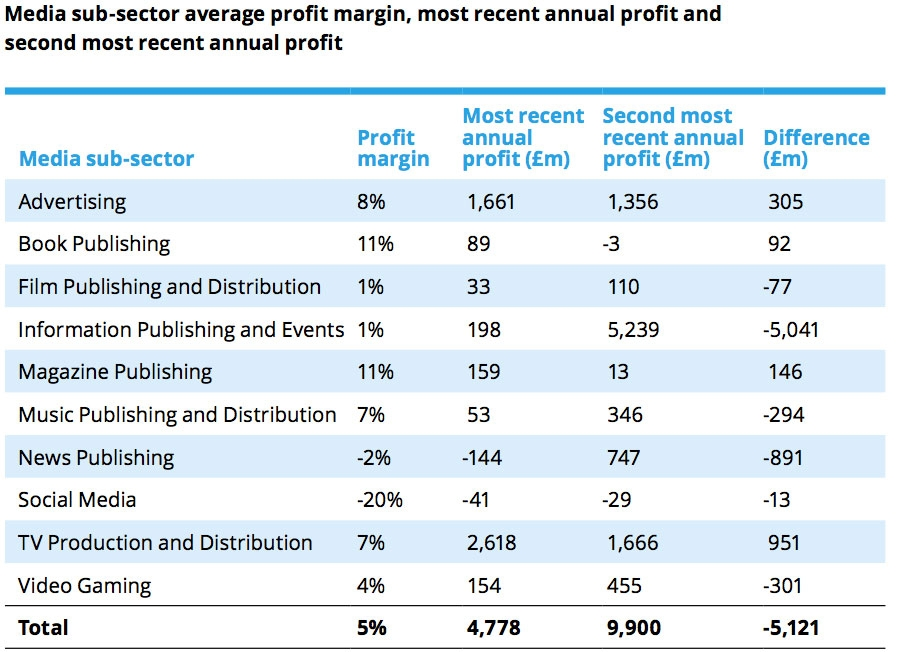 Profit margins in UK Media and Entertainment sector