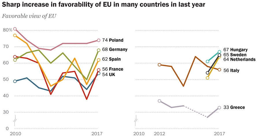 Sharp increase in favorabillity of EU in many countries in last year