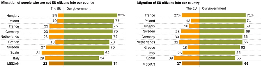 Migration of people who are not EU citizens