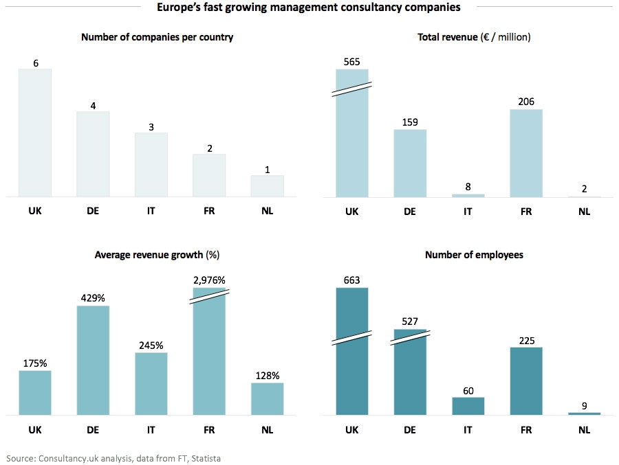 Europe's fast growing management consultancy companies