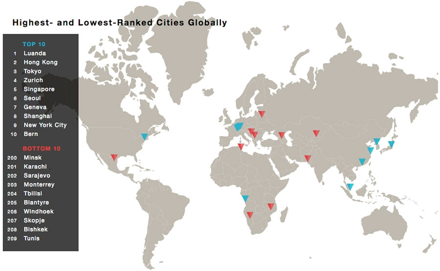 Highest and lowest ranked cities globally