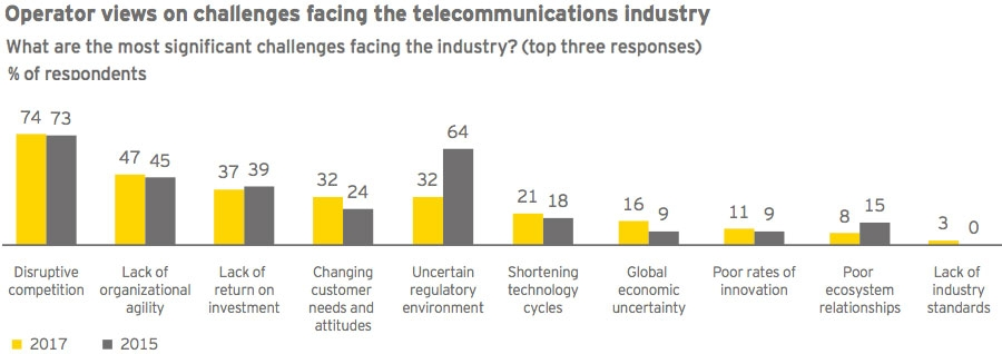 Operator views on challenges facing telecommunications industry