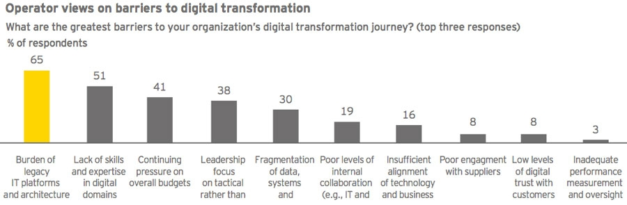 Operator views on barriers to digital transformation