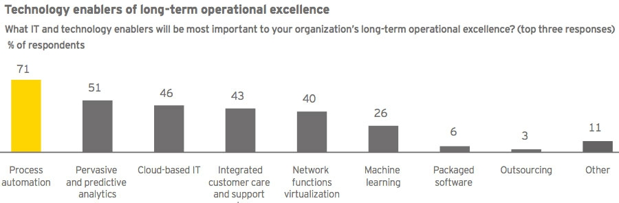 Technology enablers of long-term operational excellence
