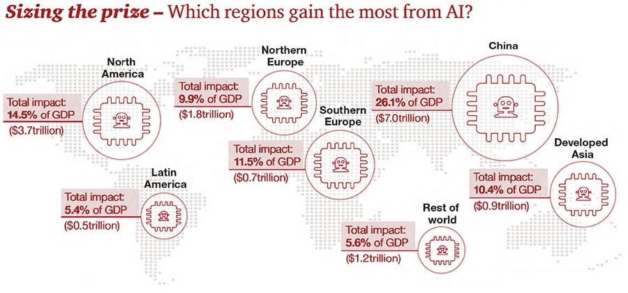 Which regions gain the most from AI