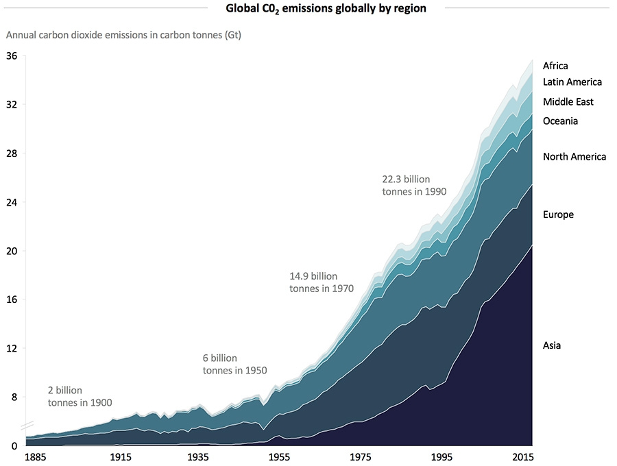 Global C02 emissions globally by region