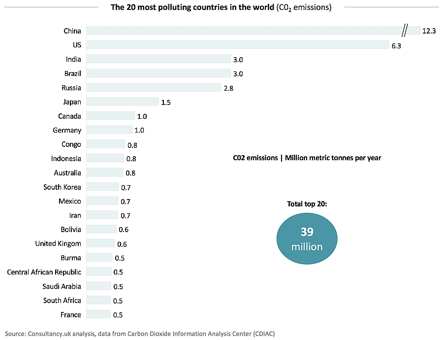 The 20 most polluting countries in the world