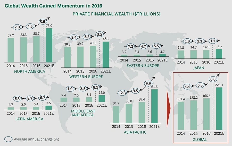 Global wealth gained momentum in 2016