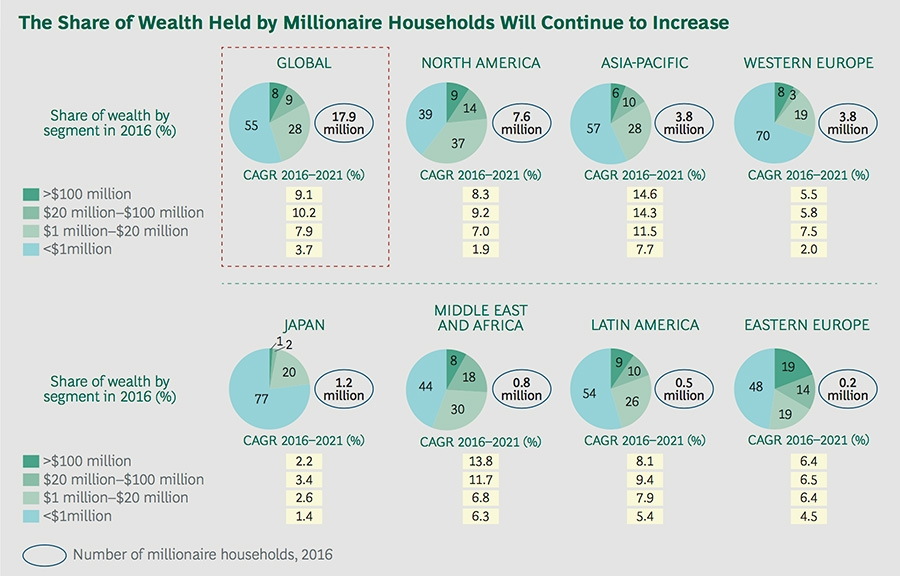 The share of wealth held by millionaire households