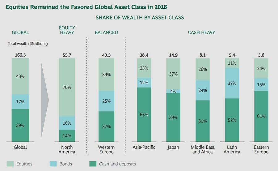 Equities remained the favoured global asset class in 2016