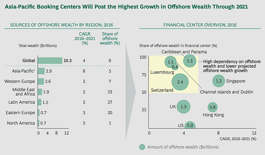 Offshore wealth and holding