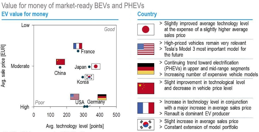 Value for money of market-ready BEVs and PHEVs