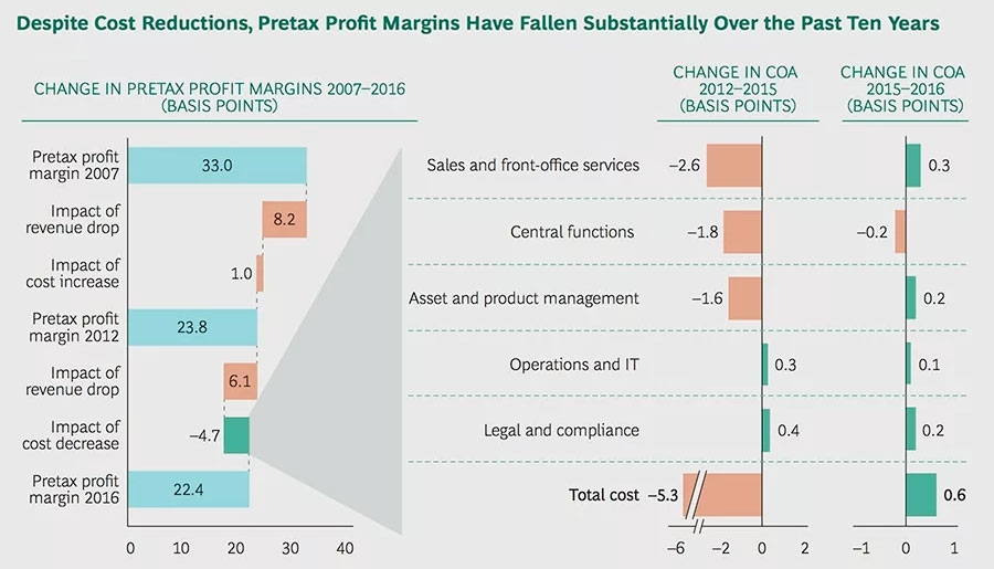 Despite cost reductions, pretax profit margins have fallen substantially over the past ten years